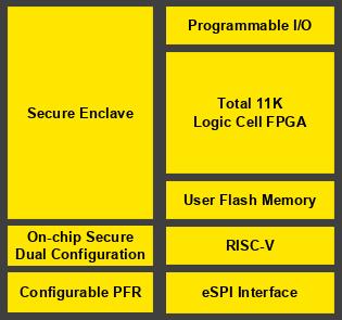 Hardware blocks in the Mach-NX