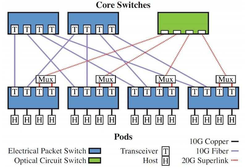 Helios: a contemporary proposal for optically-switched networks