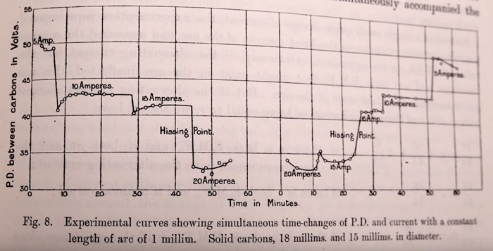 "Hertha Ayrton's experimental curves on arc lighting. From her research titled ""The Electric Arc"" for the Royal Society of London."