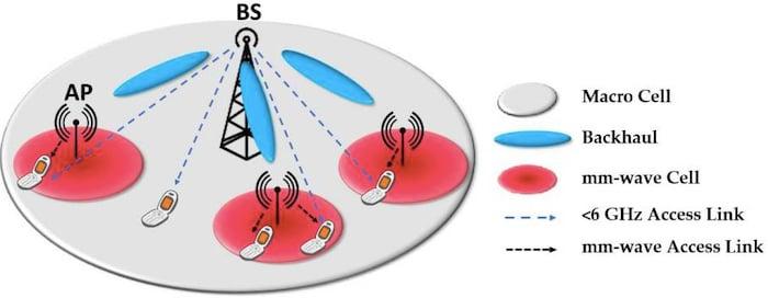Heterogenous 5G mobile network