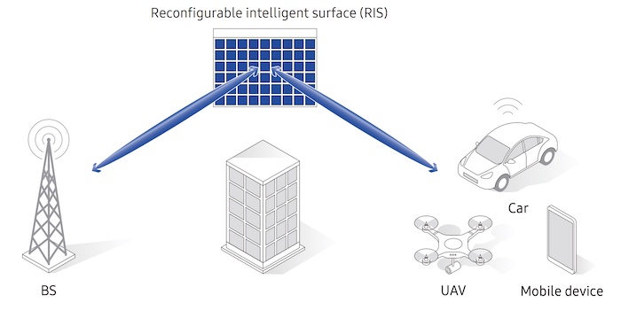 A high-level depiction of RIS