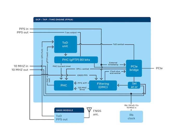 High level block diagram for the Time Appliance FPGA