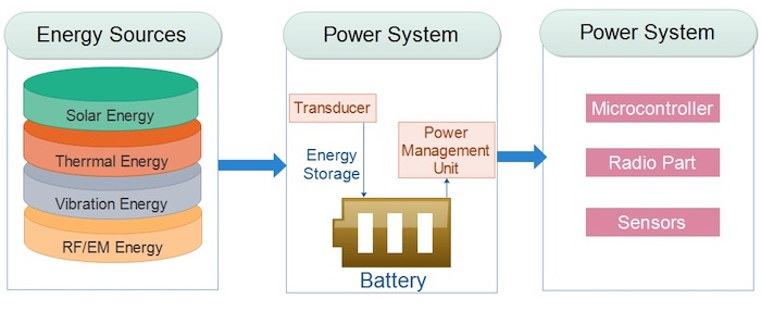 A high-level depiction of some energy harvesting sources and a general system.