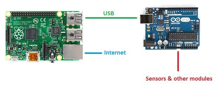 House-Monitoring Framework with Arduino and Raspberry Pi: The