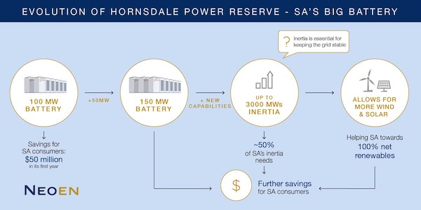 Horsdale power reserve graphic detailing the evolution of the facility.