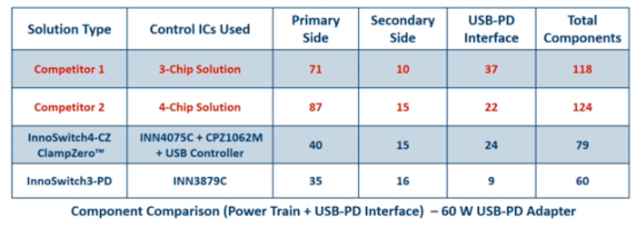 How InnoSwitch3-PD sizes up to competitors