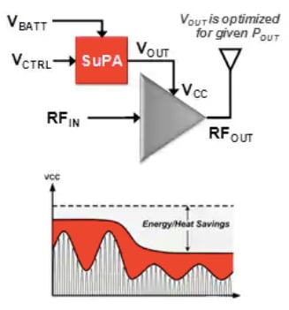 How a DC-DC converter can be used to save energy in RFPAs