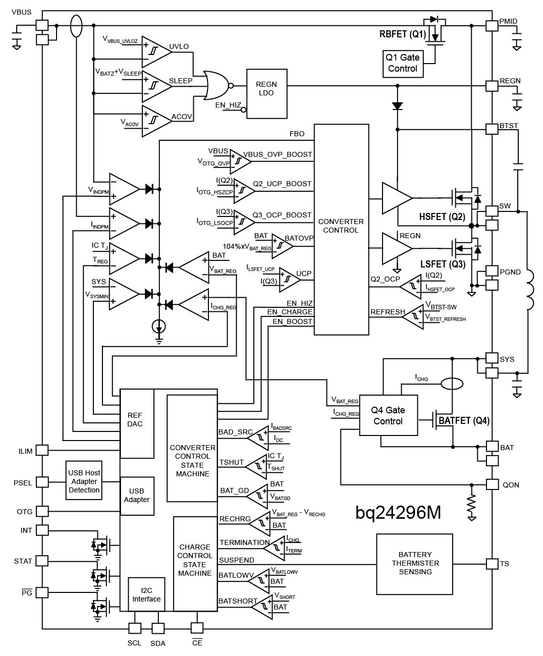 Usb To Wifi Adapter Circuit Diagram Datasheet Cross Reference Teardown Tuesday Amazon Kindle Fire Tablet News Bq24296m Functional Block Click Enlarge Image Courtesy Of Ti Pdf