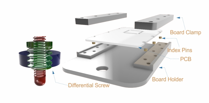 How to Design a Custom PCB Holder: Mechanical Considerations