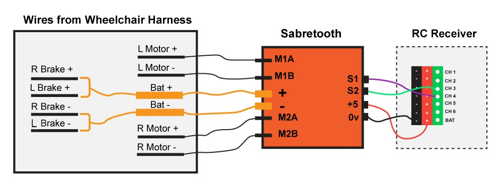 connect [r motor -] to sabertooth m2b
