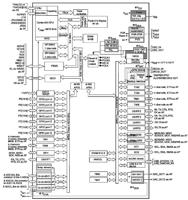 block diagram dso