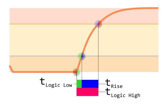 I2C Design Mathematics: Capacitance and Resistance
