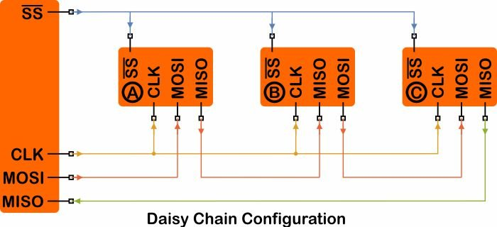 Daisy-Chain Configuration