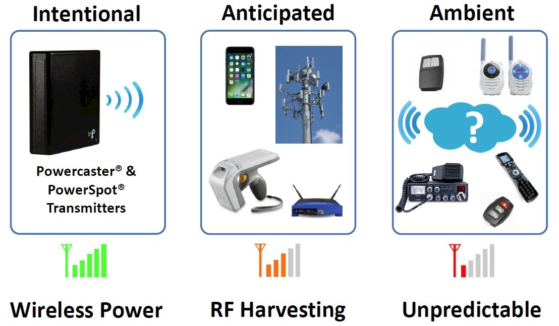 Wireless RF Energy Harvesting: RF-to-DC Conversion and a