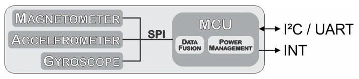 Capturing IMU Data with a BNO055 Absolute Orientation Sensor