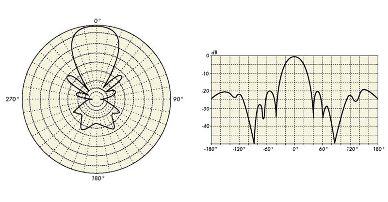 Antenna Basics: Radiation Patterns, Permittivity