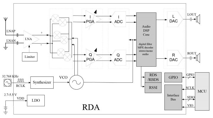Teardown Tuesday Baofeng Amateur Radio Transceiver News. Rda 5802 Block Diagram Courtesy Of Microelectronics. Wiring. Radio Scout Block Diagram At Scoala.co