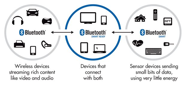 Add Voice Commands to Your Next Project with Bluetooth LE