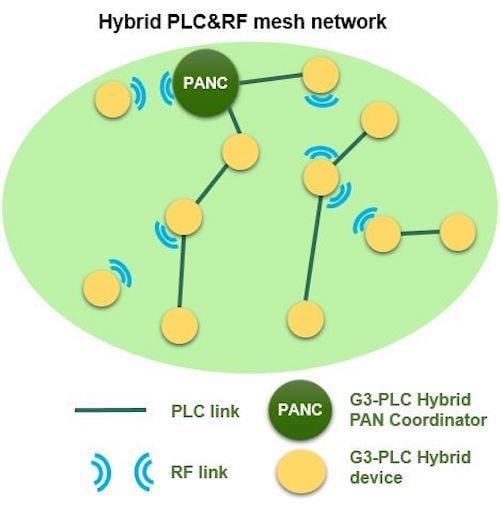 The newly standardized G3-PLC-Hybrid network.