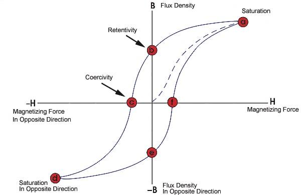 Hysteresis loop of an inductor