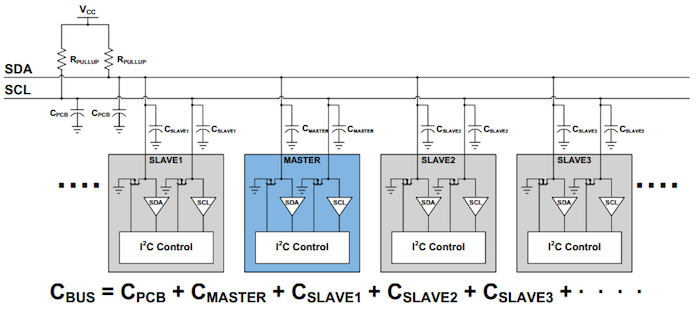typical I2C bus with associated bus capacitance
