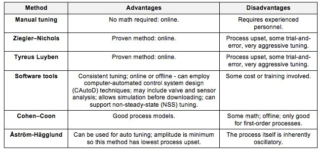 Table: Comparison between PID tuning methods
