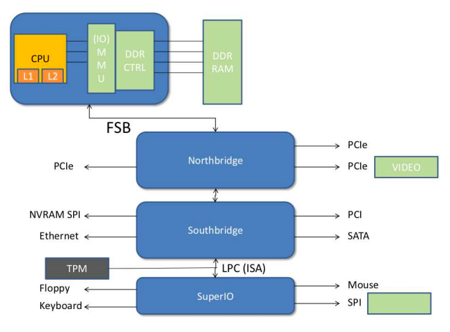 A diagram of IBM PC architecture