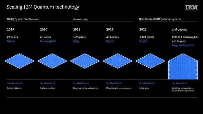 IBM's roadmap for scaling quantum technology.