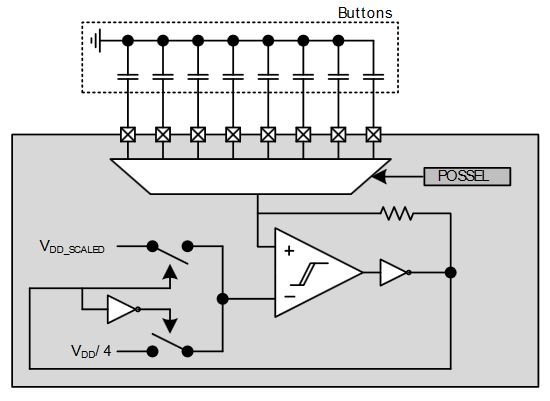 circuits and techniques for implementing capacitive touch sensingthe multiplexer allows the oscillation frequency to be controlled by eight different touch sensitive capacitors by quickly cycling through the channels,
