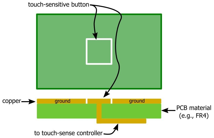 Introduction to Capacitive Touch Sensing