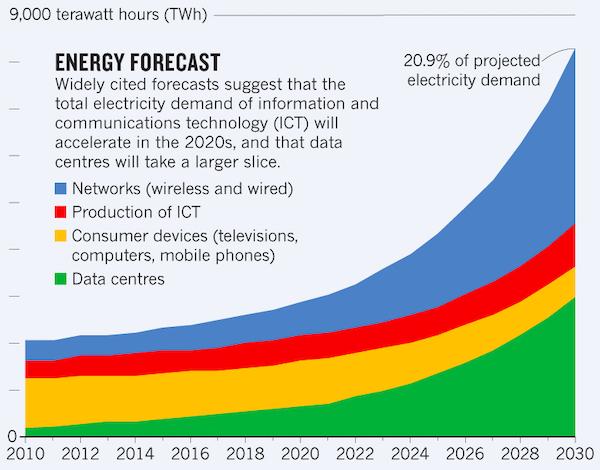 ICT energy forecast