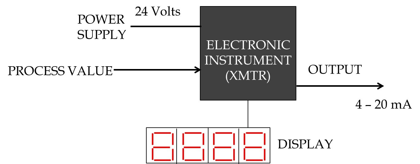 Figure 7:  Basic diagram of an electronic instrument (XMTR)