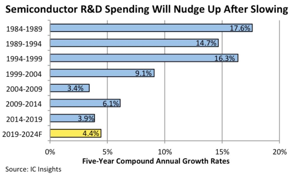 IC Insights R&D projection 2019-2024