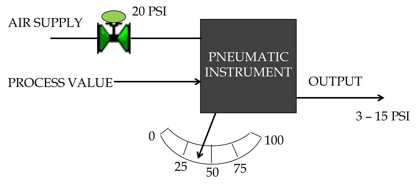 Industrial Instrumentation And Control An Introduction To The Basic Wiring Basics Figure 6 Diagram Of A Pneumatic Instrument