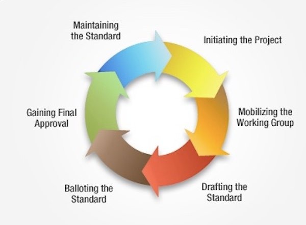 A high-level overview of creating an IEEE standard.