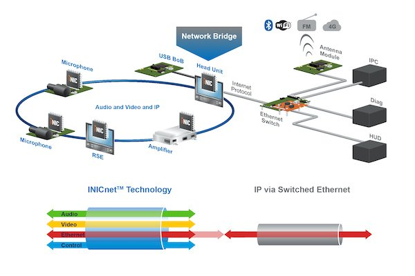 Figure 1:Seamless connectivity between INICnet and Ethernet vehicle backbone without using a gateway