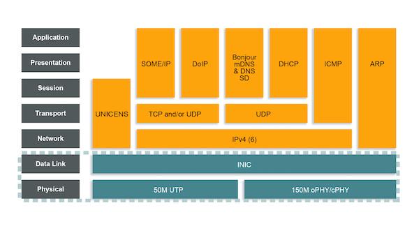 Figure 2: INICnet technology in the ISO/OSI model