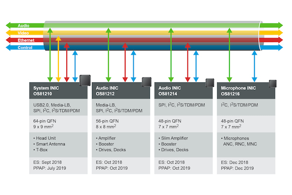 The complete family of application-specific INIC ICs.