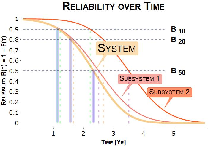 Introduction to Reliability in Electronics: Tools and ...