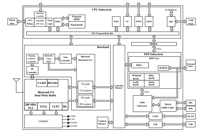 IS2083BM SoC Architecture