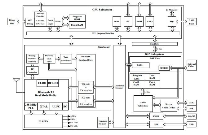 IS2083BM SoC Architecture