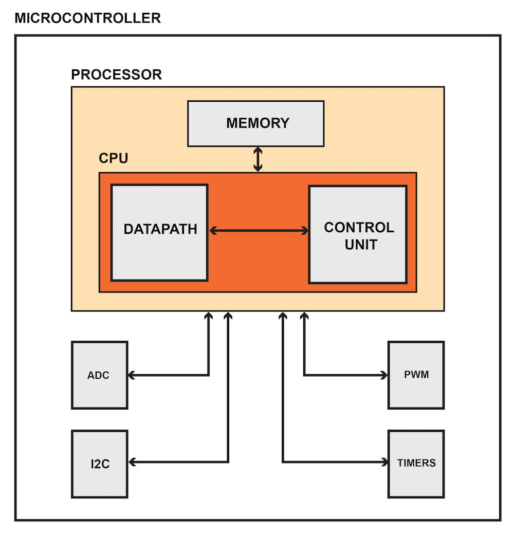 The Electrical Engineers Guide To Instruction Set Architectures Isas Processor Circuit Diagram A Microcontroller Is An Integrated Device That Combines Microprocessor With Hardware Based Peripherals Such As Analog Digital Converters Timers