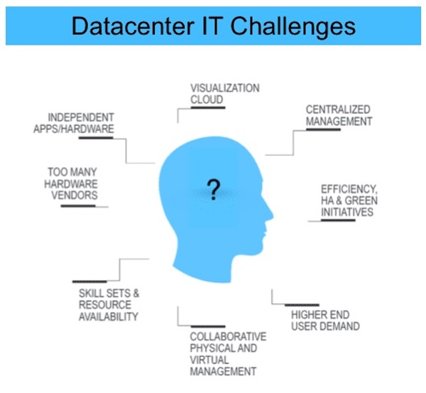 Some of the challenges IT in data centers face.