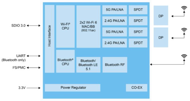 Block diagram of IW620S