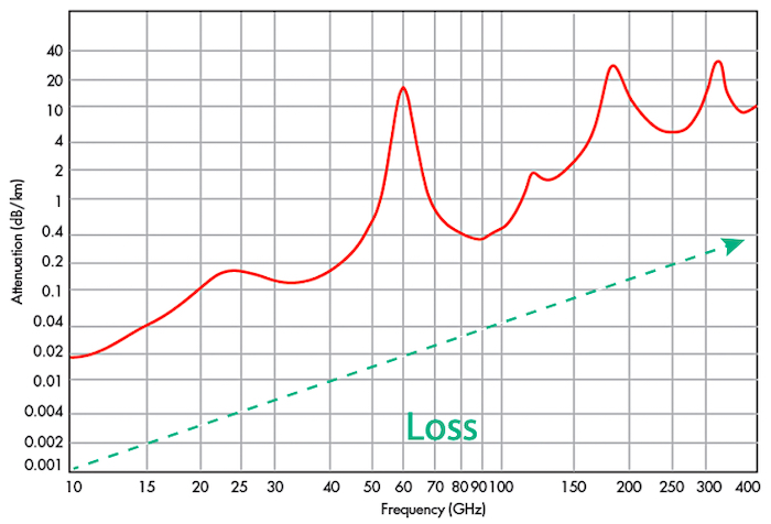 Illustration of propagation loss vs. frequency