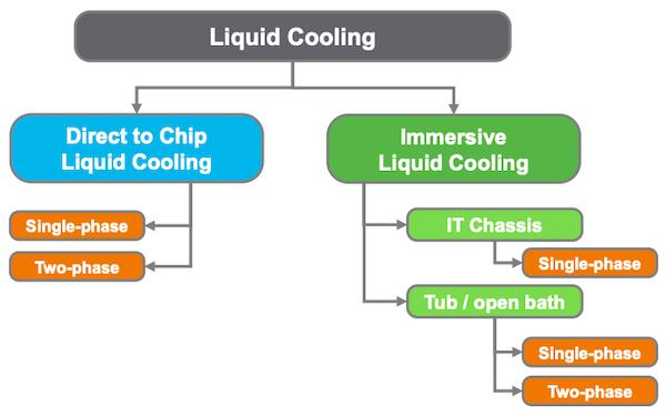 Immersive liquid cooling