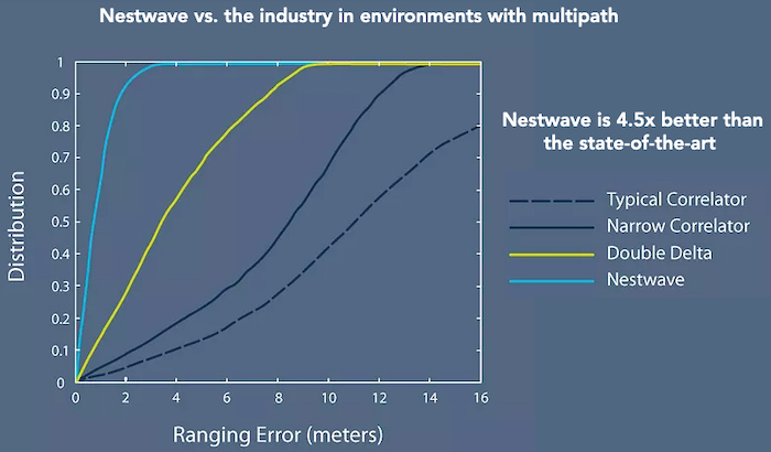 Improved sensitivity with Nestwave's patented algorithms provides better accuracy than standard GNSS receivers