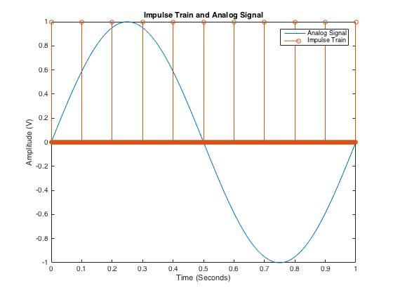 Understanding Analog-to-Digital Converters: Deciphering