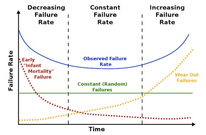 Infineon's reliability bathtub curve allows for observation of failure mechanisms over time