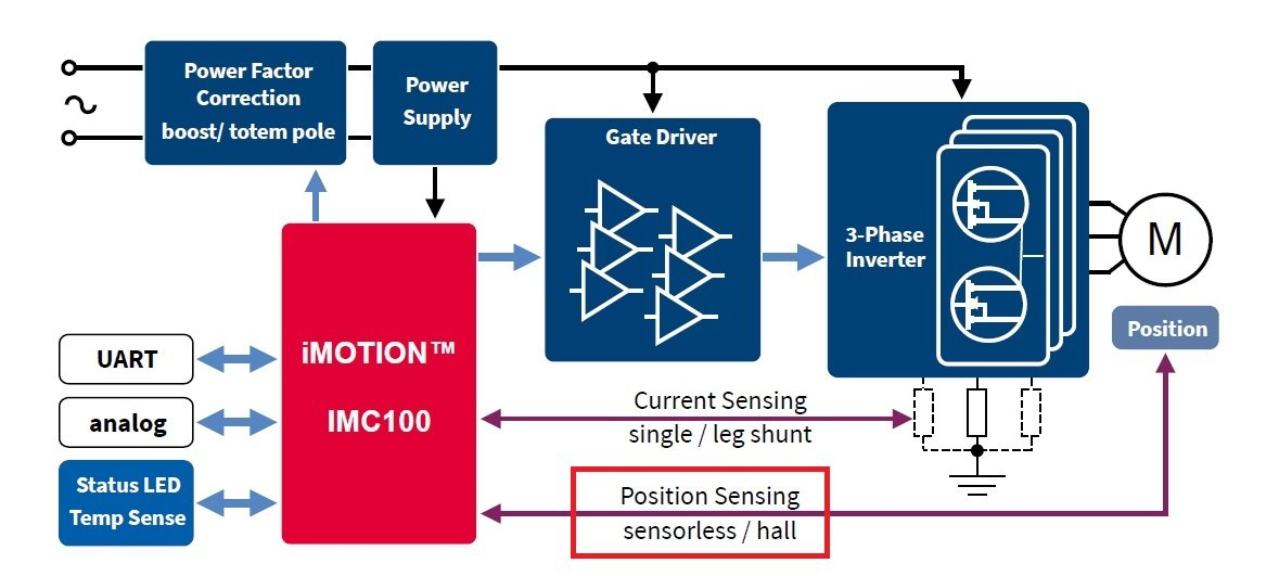 Infineon iMotion basic block diagram